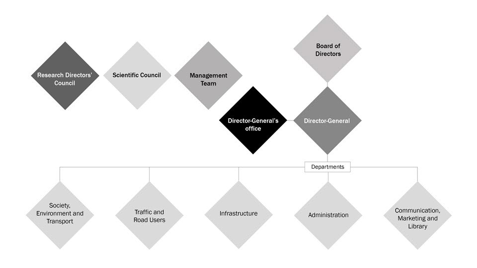 VTI:s organisationsschema
