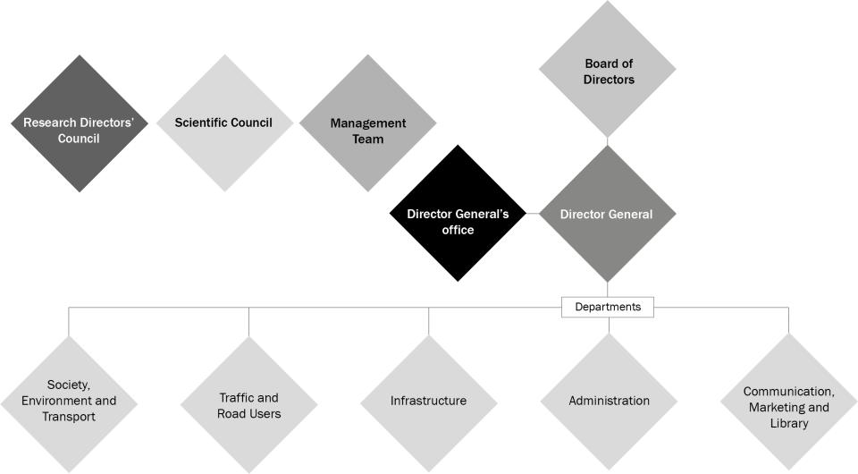 Schematic picture of VTI´s organization.